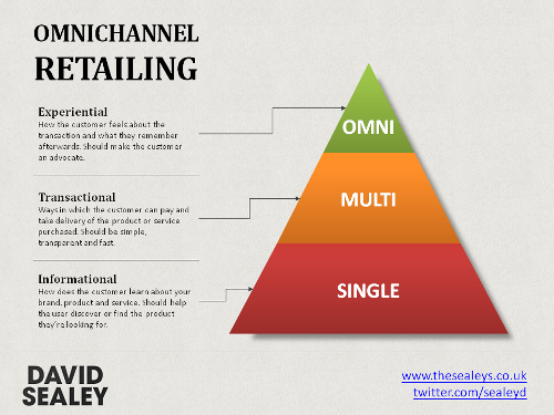 pyramid-omnichannel-retailing